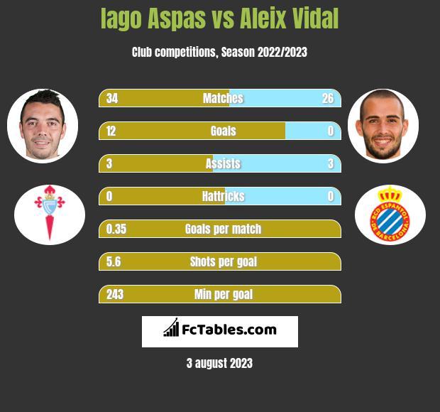 Iago Aspas vs Aleix Vidal infographic