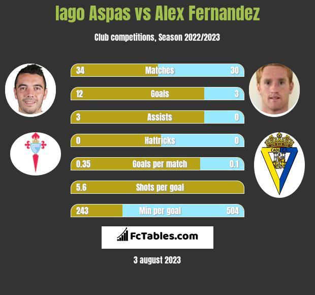 Iago Aspas vs Alex Fernandez h2h player stats