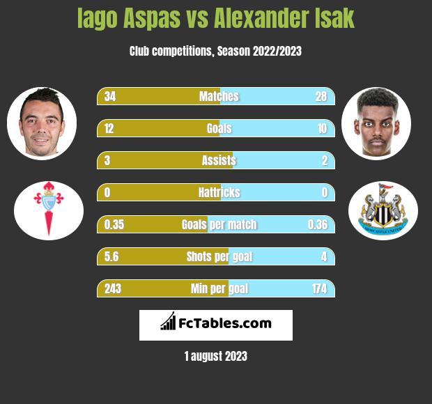 Iago Aspas vs Alexander Isak infographic