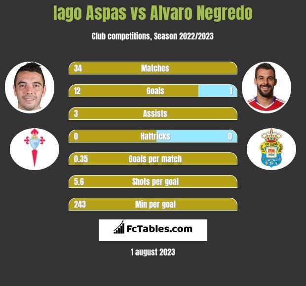 Iago Aspas vs Alvaro Negredo h2h player stats