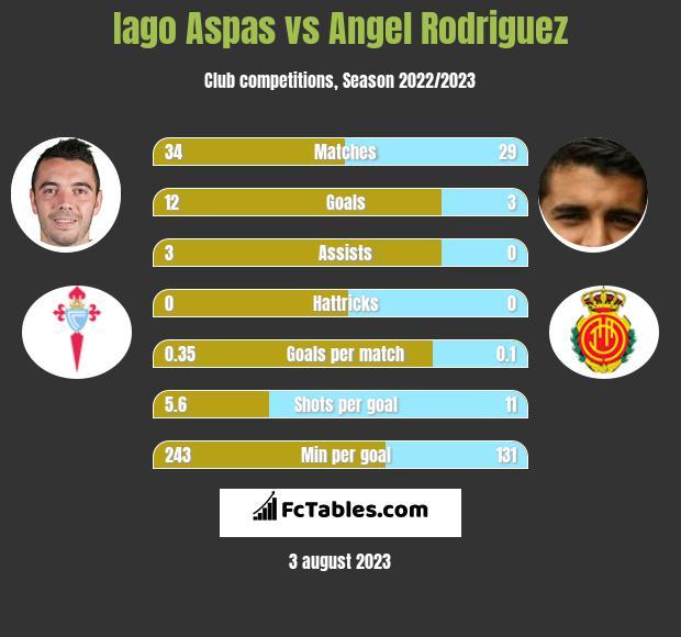 Iago Aspas vs Angel Rodriguez h2h player stats