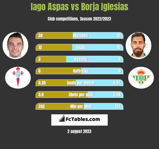 Iago Aspas vs Borja Iglesias h2h player stats