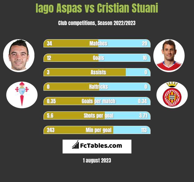 Iago Aspas vs Cristian Stuani h2h player stats