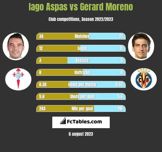 Iago Aspas vs Gerard Moreno infographic