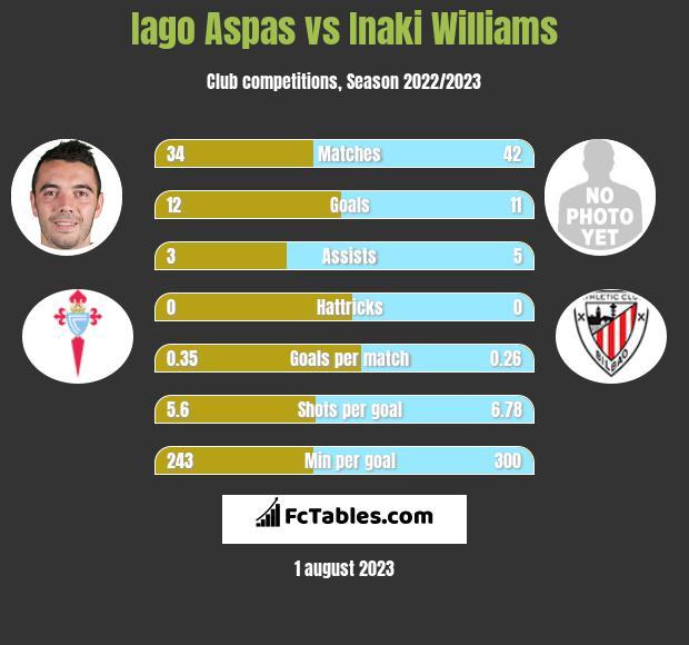 Iago Aspas vs Inaki Williams h2h player stats