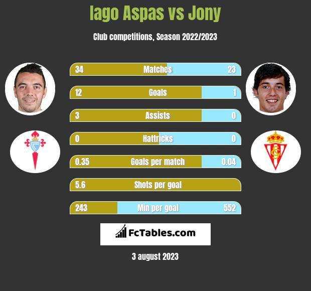 Iago Aspas vs Jony h2h player stats