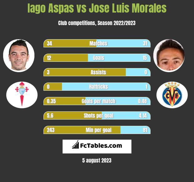 Iago Aspas vs Jose Luis Morales h2h player stats