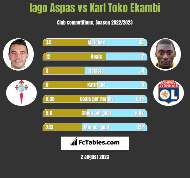 Iago Aspas vs Karl Toko Ekambi infographic
