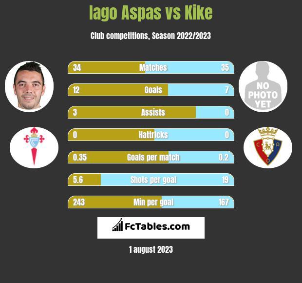 Iago Aspas vs Kike h2h player stats