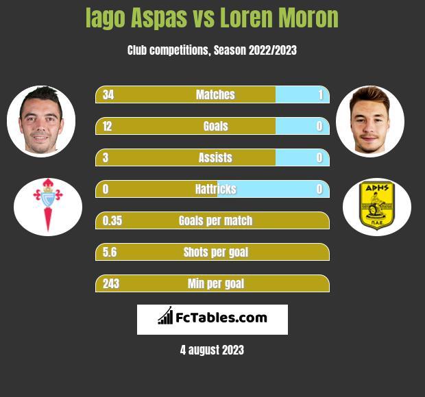 Iago Aspas vs Loren Moron h2h player stats