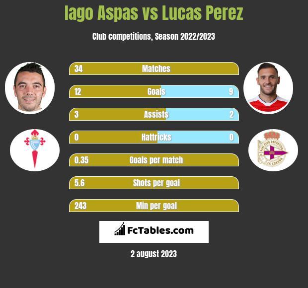 Iago Aspas vs Lucas Perez infographic