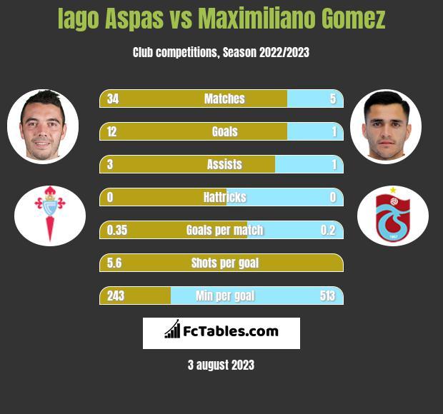 Iago Aspas vs Maximiliano Gomez h2h player stats