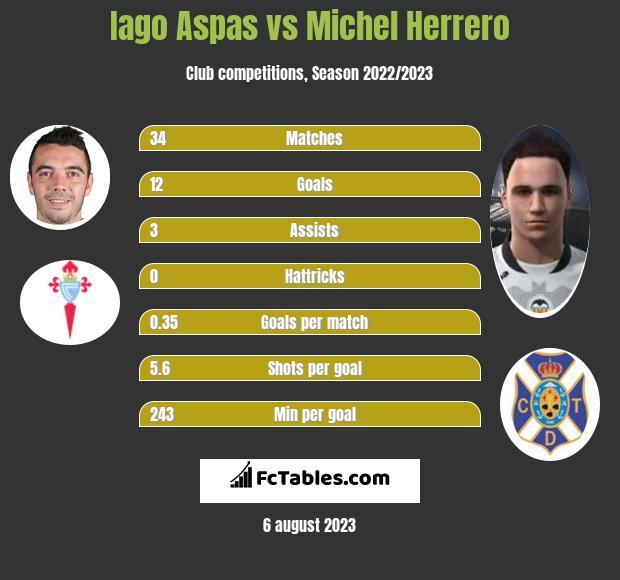 Iago Aspas vs Michel Herrero h2h player stats