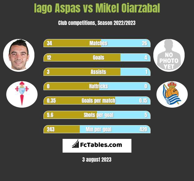 Iago Aspas vs Mikel Oiarzabal h2h player stats
