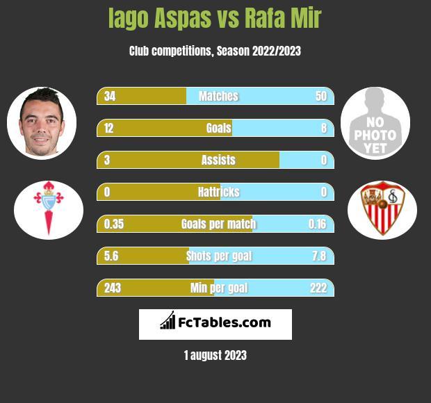 Iago Aspas vs Rafa Mir h2h player stats