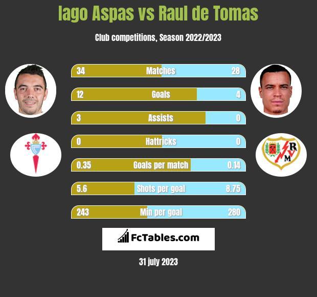 Iago Aspas vs Raul de Tomas h2h player stats