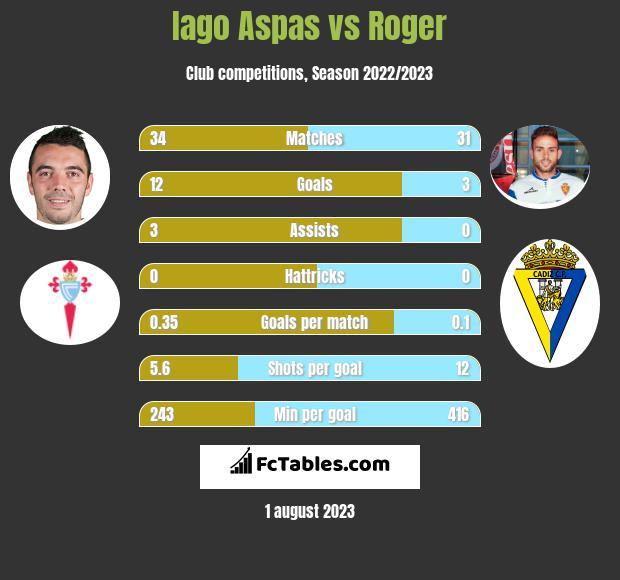 Iago Aspas vs Roger h2h player stats