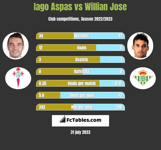 Iago Aspas vs Willian Jose h2h player stats