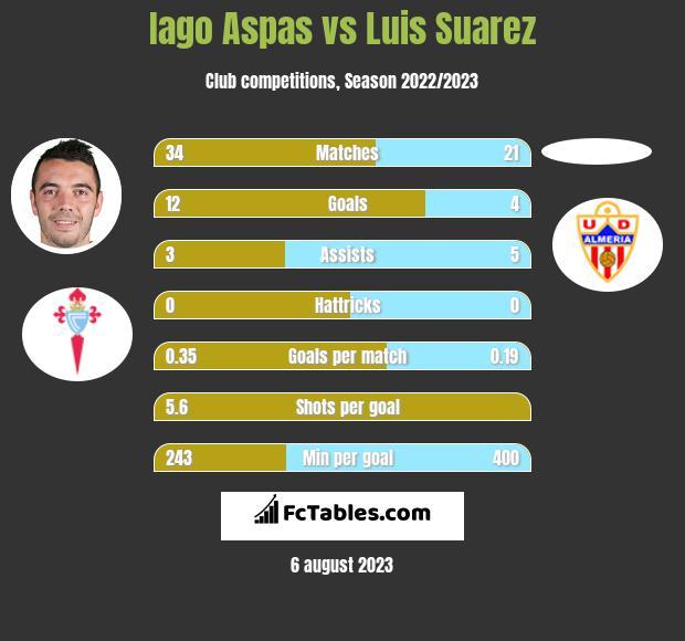 Iago Aspas vs Luis Suarez h2h player stats