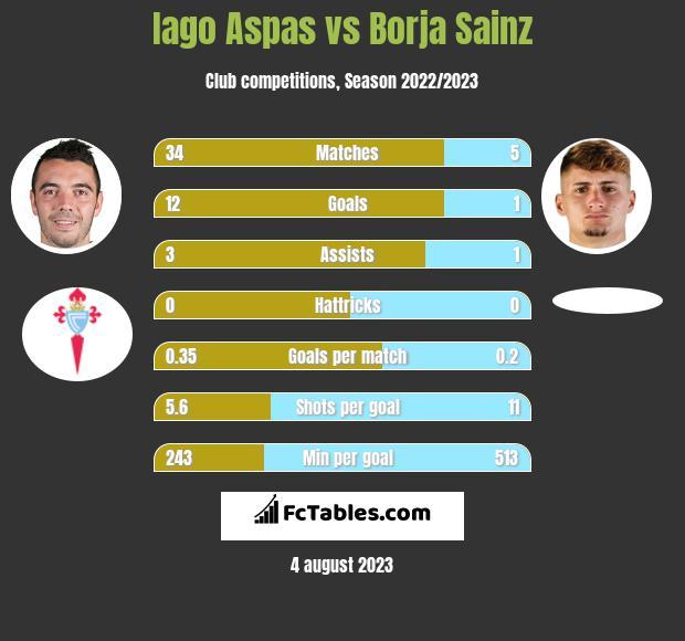 Iago Aspas vs Borja Sainz infographic
