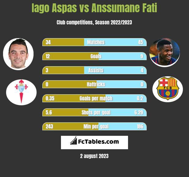 Iago Aspas vs Anssumane Fati h2h player stats