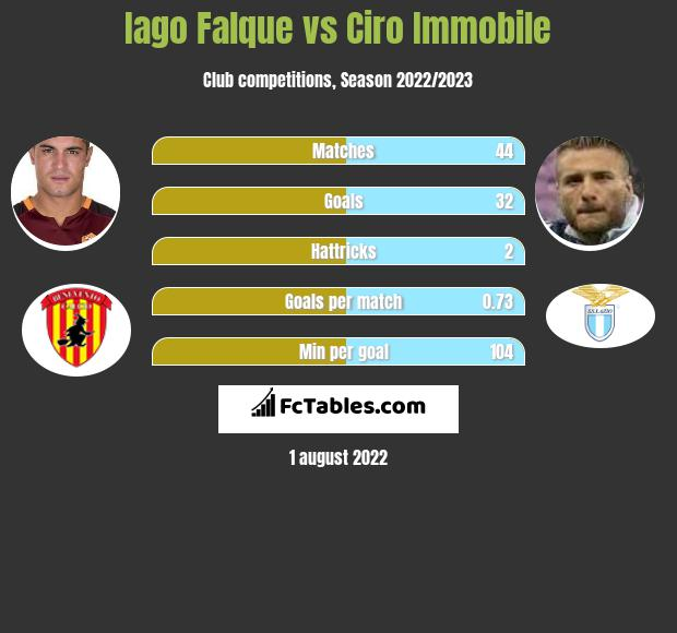 Iago Falque vs Ciro Immobile h2h player stats