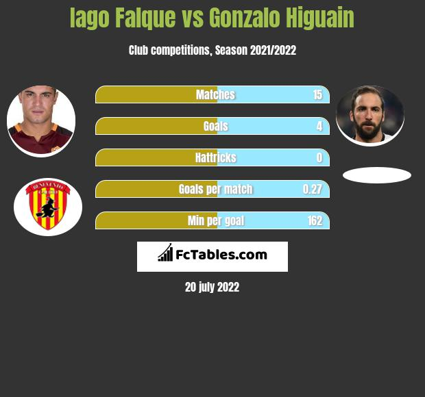 Iago Falque vs Gonzalo Higuain h2h player stats