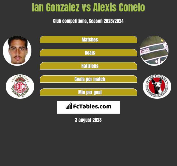 Ian Gonzalez vs Alexis Conelo h2h player stats