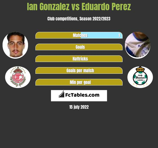 Ian Gonzalez vs Eduardo Perez infographic