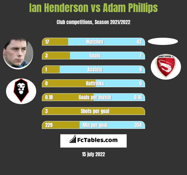 Ian Henderson vs Adam Phillips infographic
