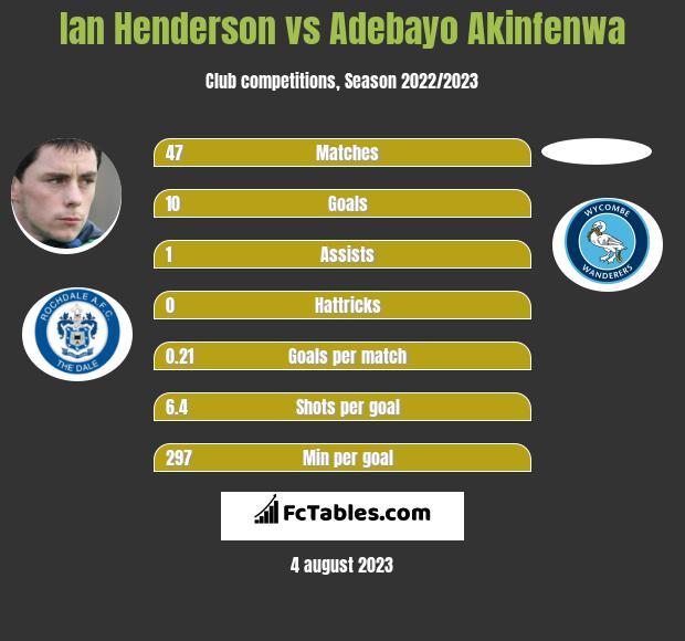 Ian Henderson vs Adebayo Akinfenwa h2h player stats