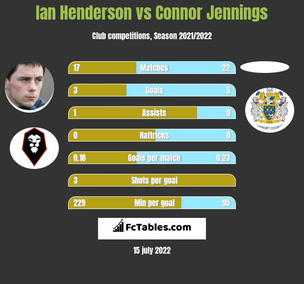 Ian Henderson vs Connor Jennings h2h player stats