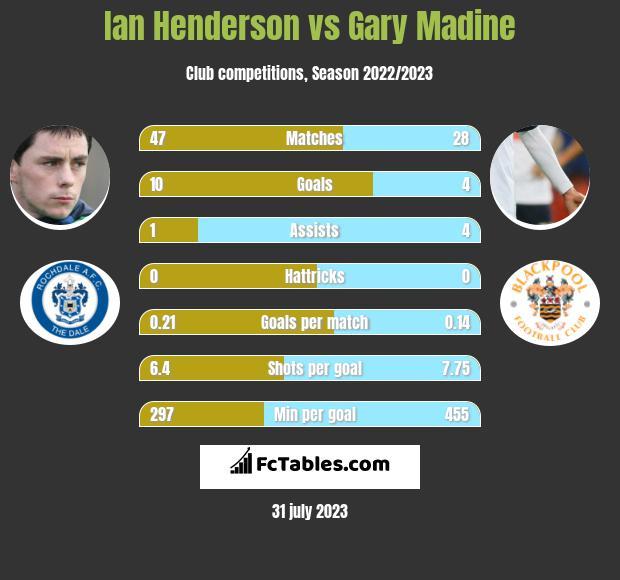 Ian Henderson vs Gary Madine infographic