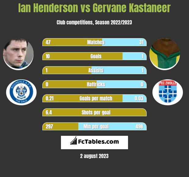 Ian Henderson vs Gervane Kastaneer infographic
