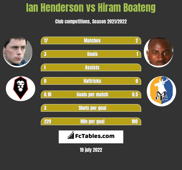 Ian Henderson vs Hiram Boateng infographic