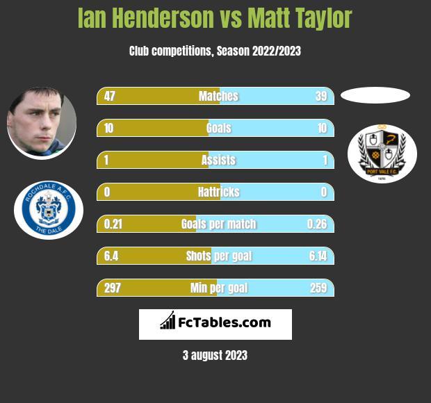 Ian Henderson vs Matt Taylor h2h player stats