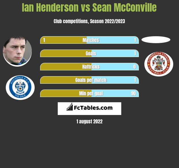 Ian Henderson vs Sean McConville h2h player stats