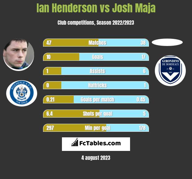 Ian Henderson vs Josh Maja infographic