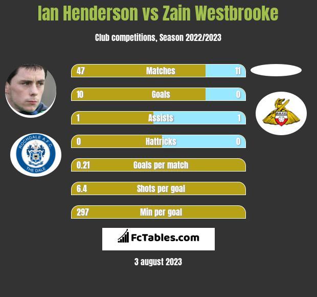 Ian Henderson vs Zain Westbrooke h2h player stats
