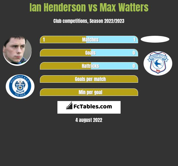 Ian Henderson vs Max Watters h2h player stats