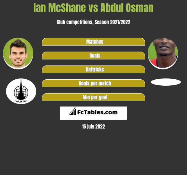 Ian McShane vs Abdul Osman infographic