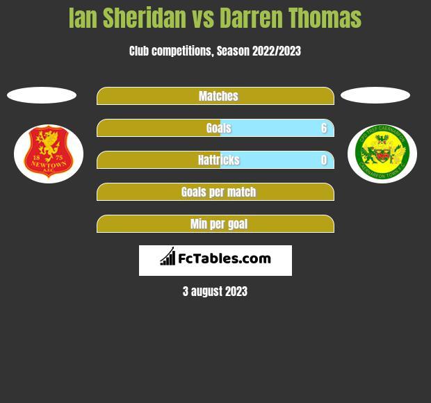 Ian Sheridan vs Darren Thomas h2h player stats