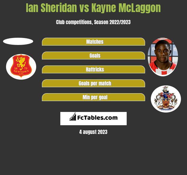 Ian Sheridan vs Kayne McLaggon h2h player stats