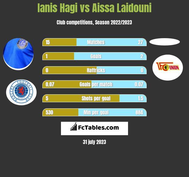 Ianis Hagi vs Aissa Laidouni h2h player stats