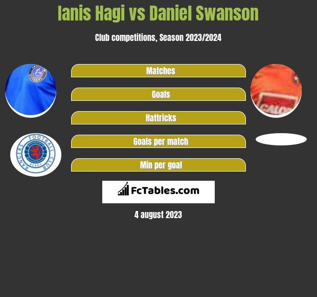 Ianis Hagi vs Daniel Swanson infographic
