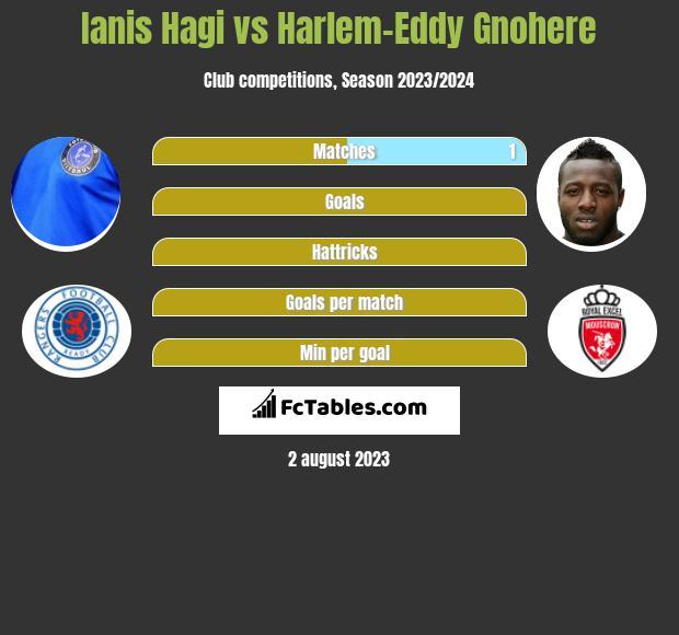 Ianis Hagi vs Harlem-Eddy Gnohere h2h player stats