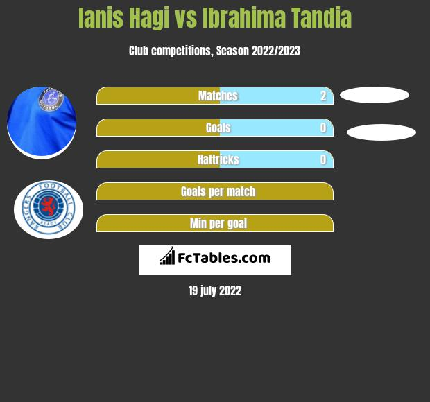 Ianis Hagi vs Ibrahima Tandia h2h player stats
