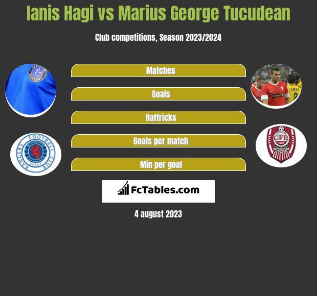 Ianis Hagi vs Marius George Tucudean h2h player stats