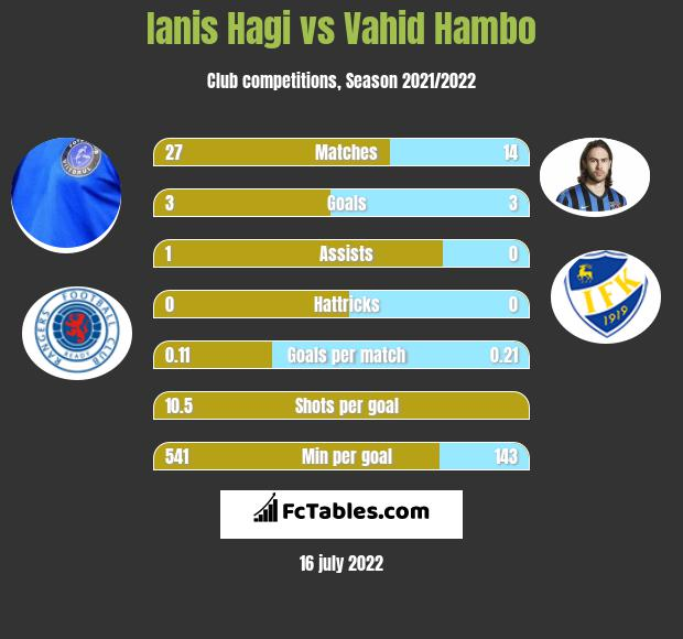 Ianis Hagi vs Vahid Hambo h2h player stats