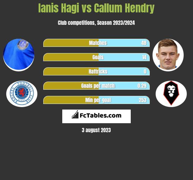 Ianis Hagi vs Callum Hendry infographic
